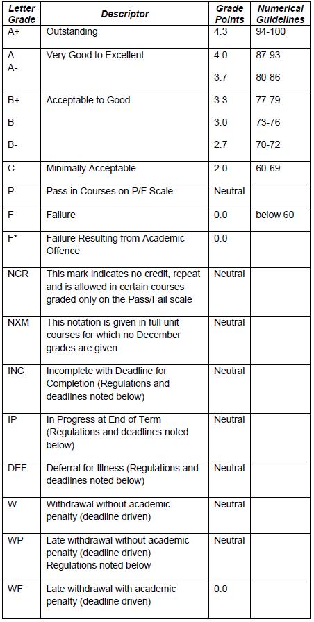 Graduate Level Grading Scheme table