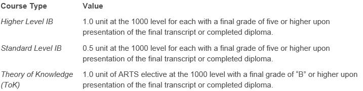 International Baccalaureate (IB) transfer credits table