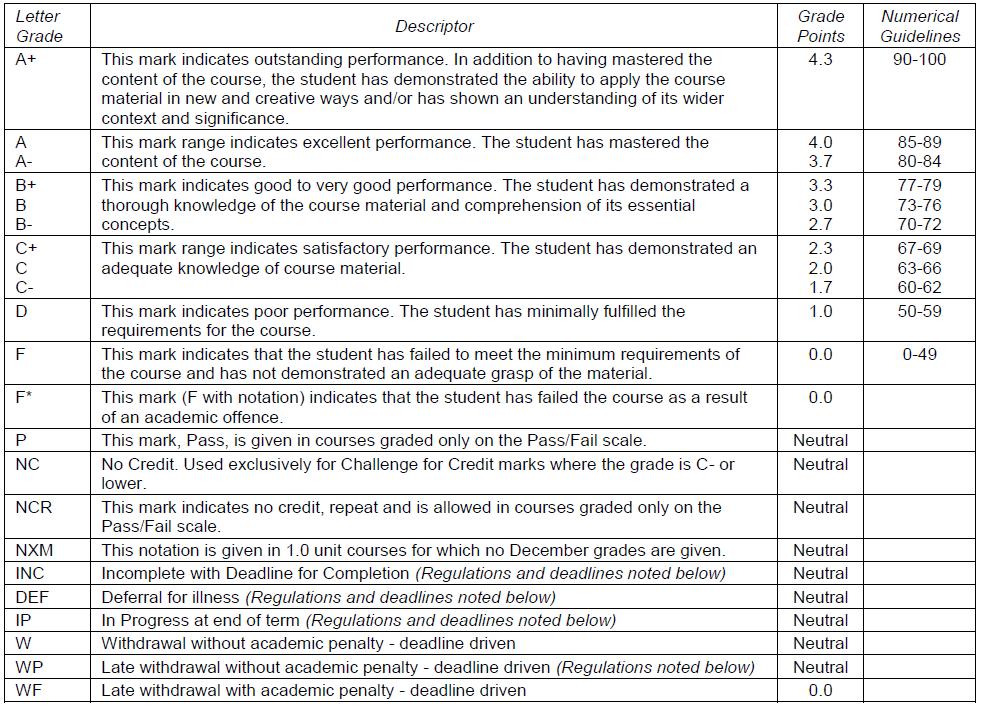 Undergraduate Level Grading Scheme Table