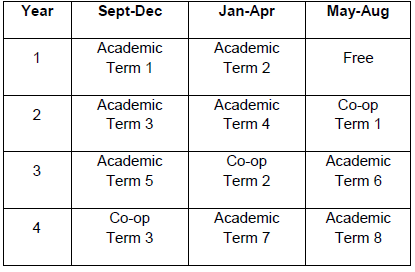 Bachelor of Business Administration Co-operative Education program schedule Table
