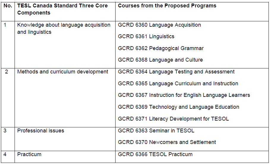 TESOL courses map onto the TESL Canada standards table
