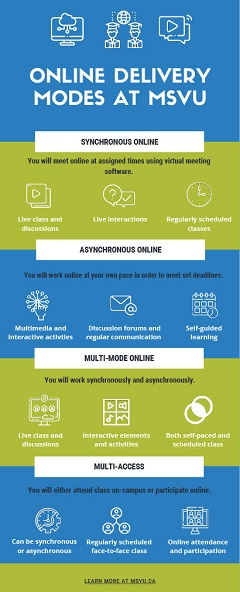 Infographic of the four online delivery modes offered at MSVU: Synchronous online, asynchronous online, multi-mode online, and multi-access.