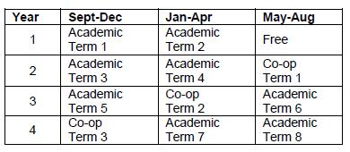 Bachelor of Public Relations (Co-operative Education Option) program schedule