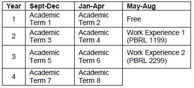 Bachelor of Public Relations (Work Experience Option) program schedule