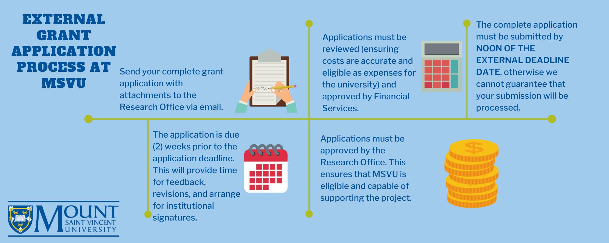 External Grant Application Process at MSVU Horizonal