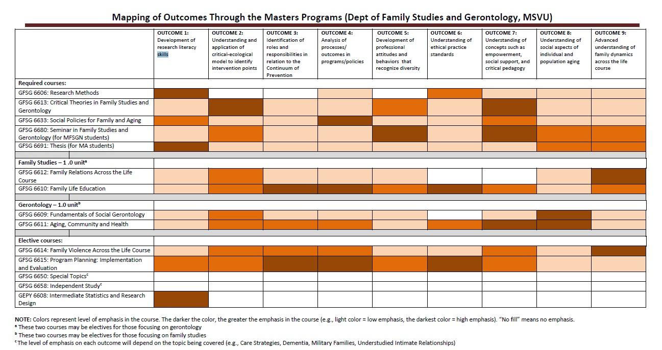 FSGN_Grad_Programs_Mapping_Outcomes_Courses