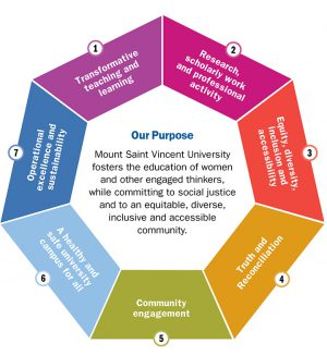 An Inforgraphic wheel showcasing the 7 themes in the strategic plan, as well as a description of our purpose