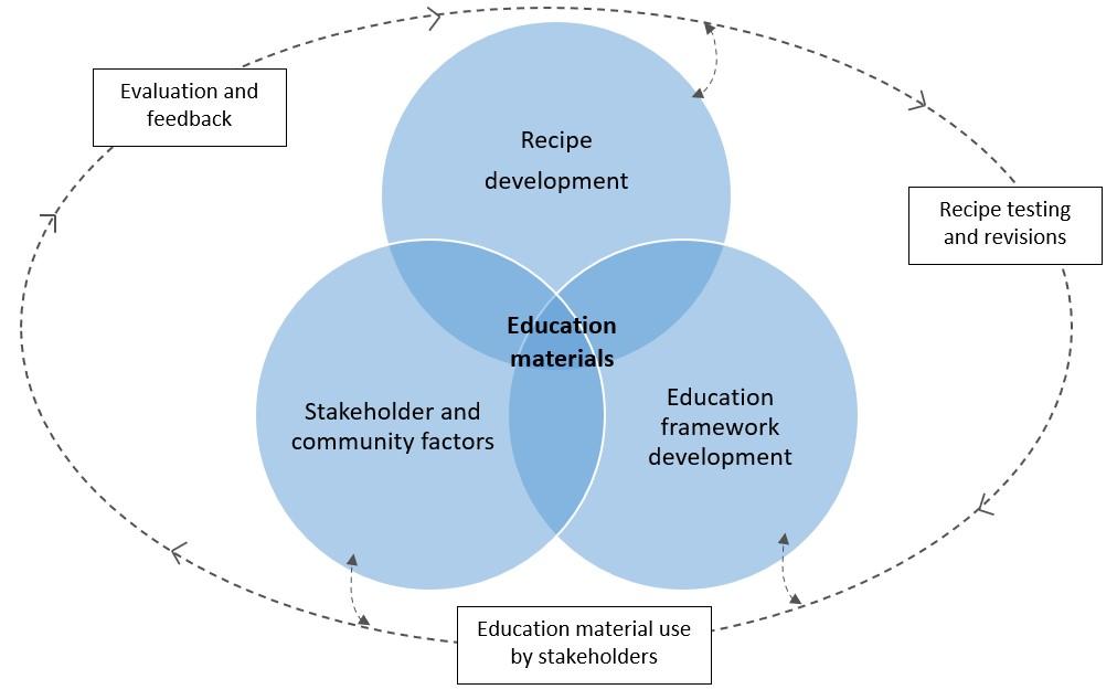 Visual representation of Breakfast and Beyond Program methodology