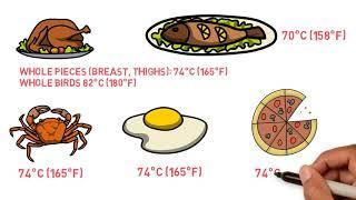 Safe cooking temperatures thumbnail image