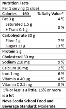 Nutrition Facts Table for 1 serving (1 slice)
