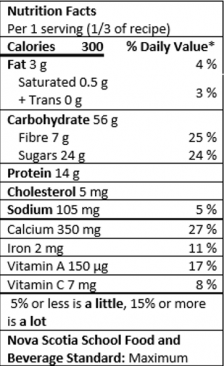 Nutrition Facts Table for 1 serving (one third of the recipe)