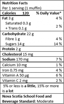 Nutrition Facts Table for 1 serving (1 muffin)